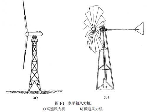 水平轴风力机