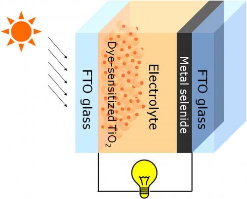 染料敏化太阳电池