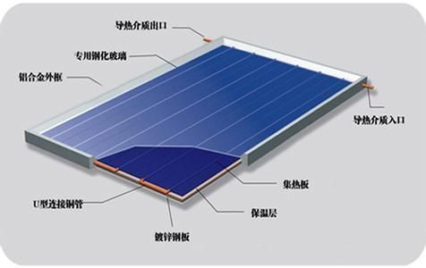 平板集热器保温材料