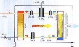 超低溫空氣能熱水器