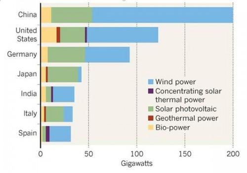 德国为何减缓绿色发电扩张?