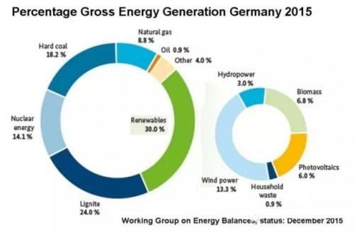 德国生物质发电占比超过光伏