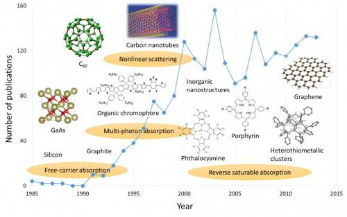 上海光机所发表石墨烯及其衍生物的非线性光学综述论文