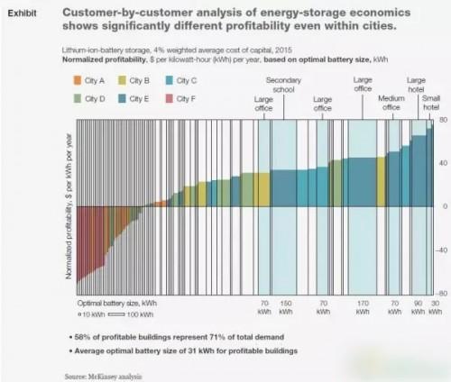 未来储能市场将是2015年的5倍