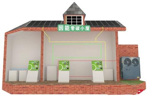 英利集团推出首个'零碳小屋'