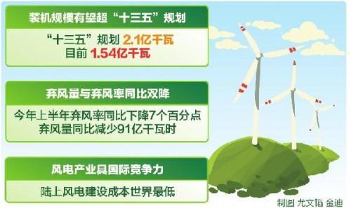 累计并网装机达1.54亿千瓦 弃风量和弃风率同比双降