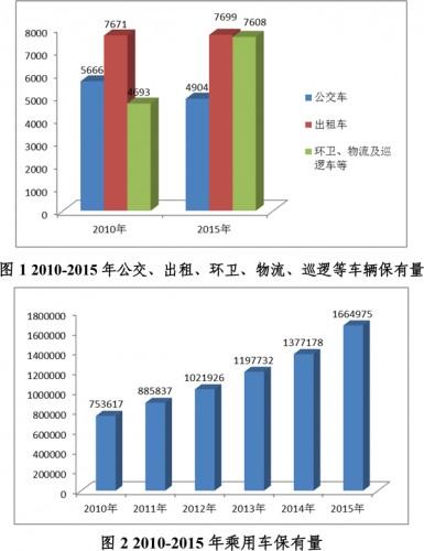 关于印发《东莞市'十三五'电动汽车充电基础设施规划》的通知