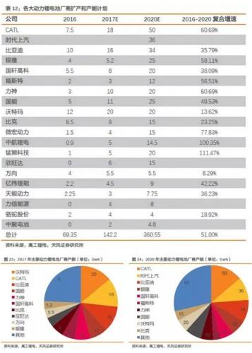 锂电设备行业深度报告(三、动力锂电结构性产能过剩,行业格局两极分化)