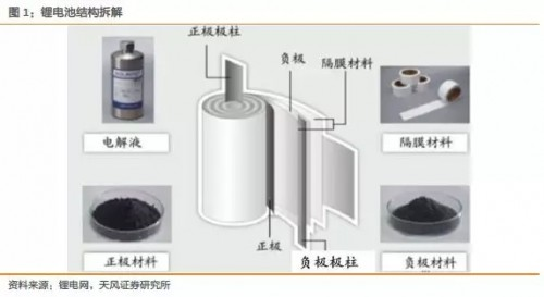 锂电设备行业深度报告(二、锂电池制造工艺:因为复杂且有难度,所以价值高)