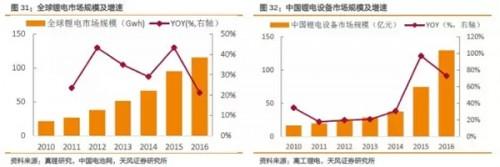锂电设备行业深度报告(四、锂电设备加快进口替代,产业链龙头相互抱团)