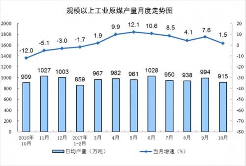 统计2017年10月份能源生产情况
