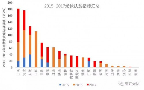 统计2015-2017年光伏扶贫数据