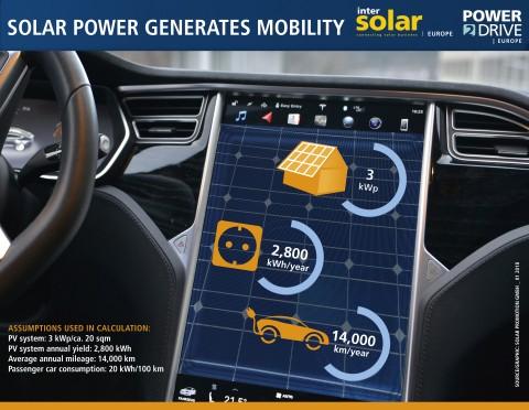 2018年太阳能驱动的电动汽车