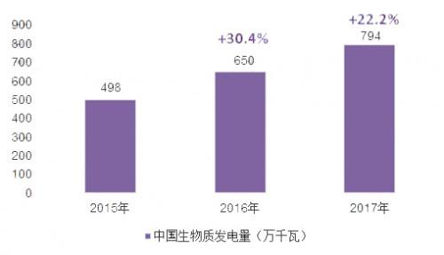 2018年中国生物质能源行业现状分析