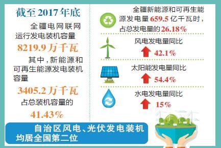 新疆风光电装机均居全国第二位