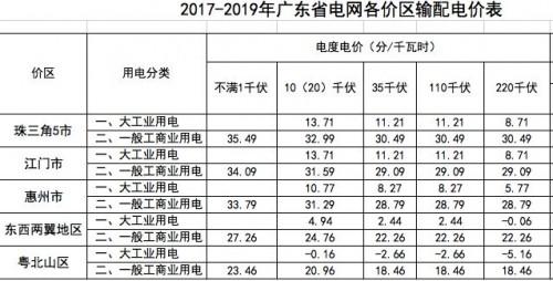 分布式发电市场化交易文件释读(十七)