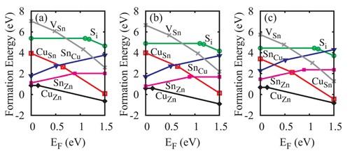 合肥研究院在薄膜太阳能电池材料理论研究中取得进展