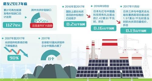 降低光伏企业发电成本 引导行业提质增效