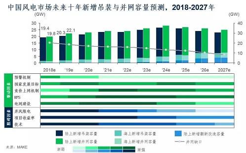 未来十年中国陆上风电市场展望