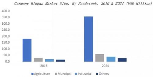到2024年 欧洲沼气市场的年装机量将超过14,000兆瓦