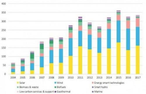 BNEF和IEA对清洁能源投资数据各执一词 到底该相信谁?