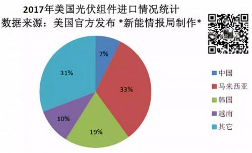 美国到底从中国买了多少光伏组件?