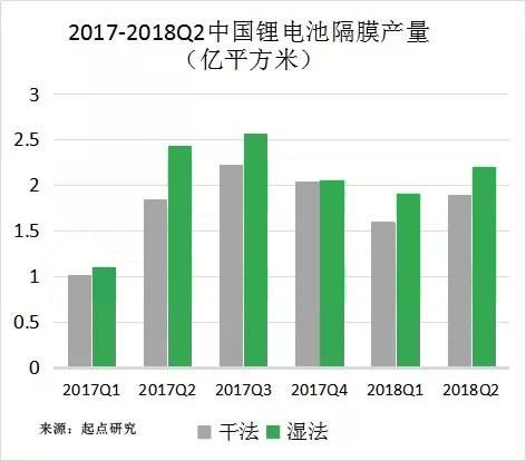 为何2018上半年锂电隔膜总产量增加价格反降?