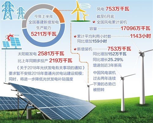 新能源产业'冰火两重天'