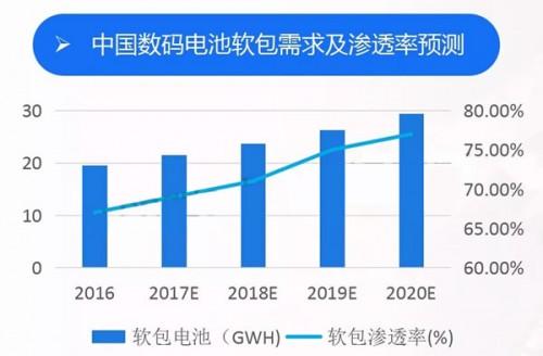 软包锂电池渗透率上升 加速铝塑膜国产化