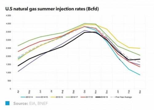 美国今夏天然气市场展望:基本信息解读