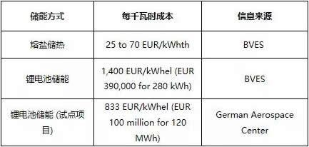 对比|熔盐储热与锂离子电池哪个储能成本更高