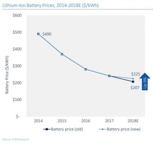 锂电池价格下降幅度变缓 电网侧储能带动磷酸铁锂应用