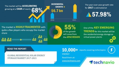 2018-2021年全球家庭光伏储能市场以近68%的复合年增长率高速增长