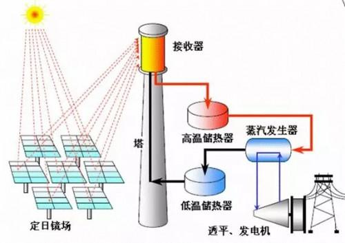 熔盐就是光热发电储能材料的首选