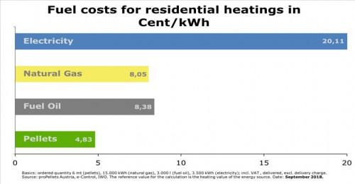 隨著化石燃料價格上漲 奧地利顆粒價格仍保持穩定