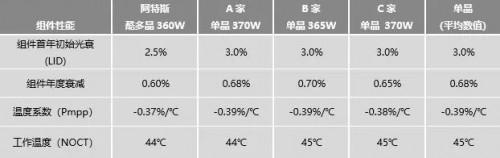 单晶与多晶 谁的度电成本LCOE更低?
