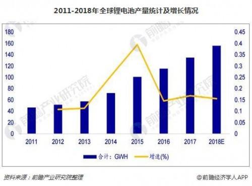 2018年1-6月锂电池累计产量达579742.1万只