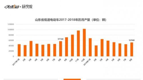 山东低速电动车8月生产5.3万辆 同比降低8%