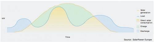 SPE白皮书:储能应被视为传统电网扩张的可替代方案