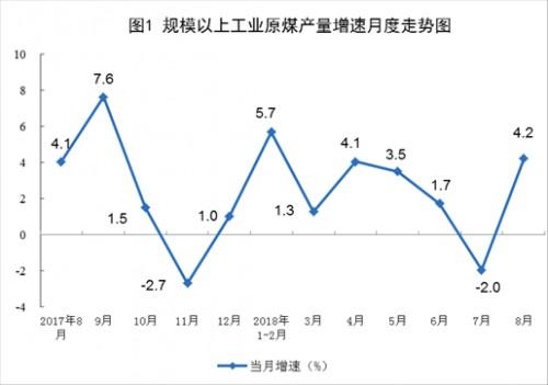 2018年8月份能源生产增速回升
