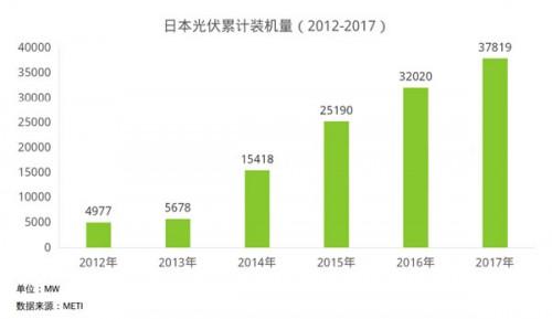 详细分析日本光伏市场