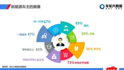 数据:-大发时时彩网站-车主年轻化、高收入 已婚者过半