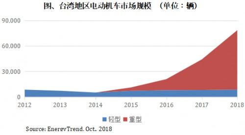 2019年台湾地区电动机车市占率将达10%