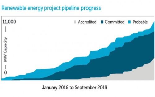 澳大利亚9月份新增可再生能源发电量达到创纪录的667兆瓦