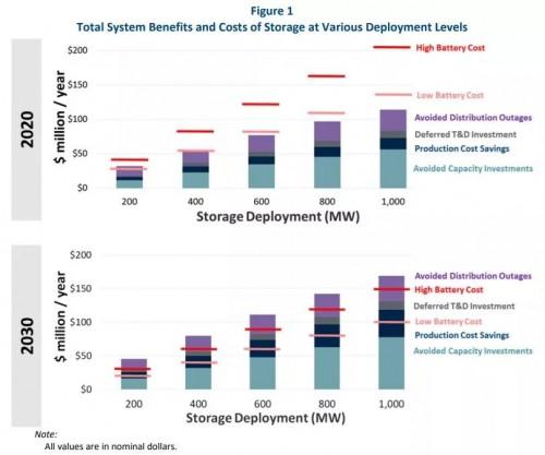 美国内华达州预备部署高达1千兆瓦的储能