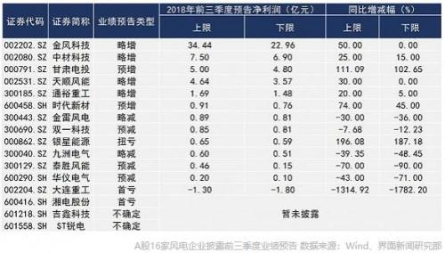 风电复苏 五家上市公司业绩最高增幅超30%