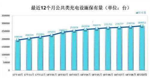 充电联盟累计建公共充电桩28.5万台