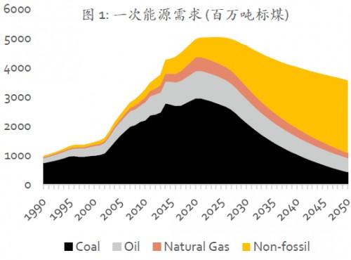 中国可再生能源展望 2018(执行摘要)