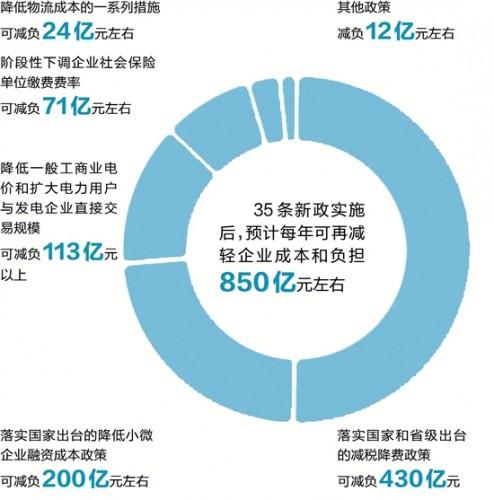 明年起浙江逐步降低工商业企业参与电力直接交易的限制性要求