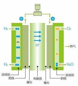 氢燃料电池发展仍面临这些'堵点'